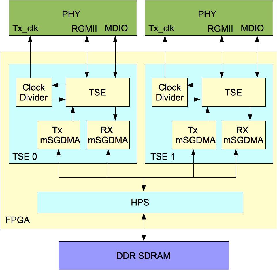 Three Gigabit Ethernet Ports With Msgdma To The Host Processor Wiring Diagram Solution Block